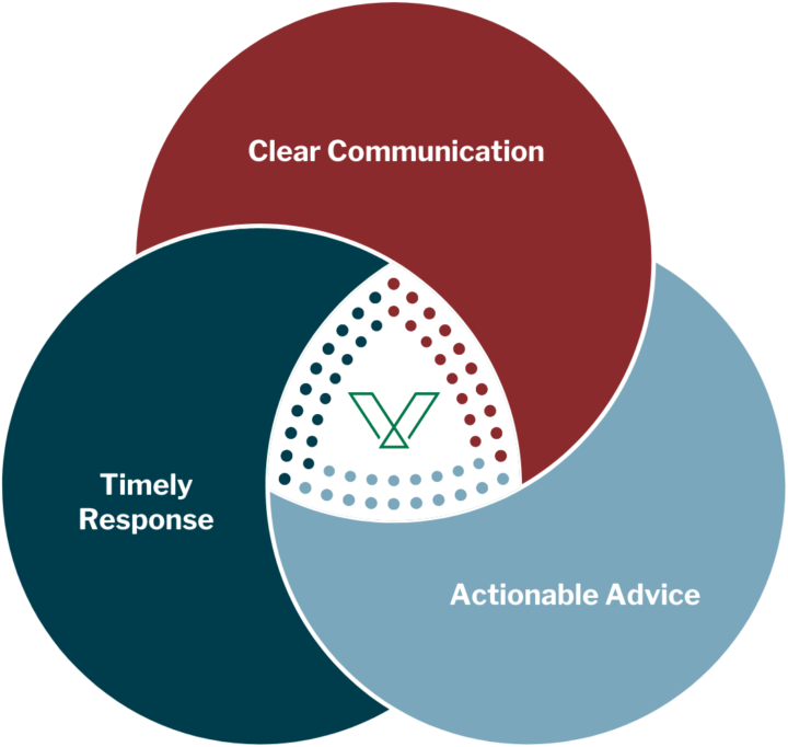 Venn diagram with three circles: clear communication, actionable advice, and timely response. Venn logo in the middle
