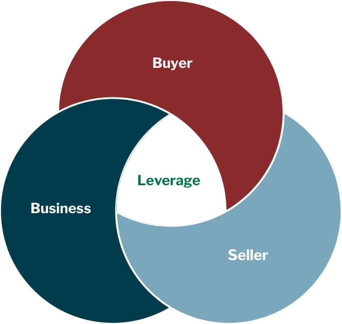 Venn Law Group - Venn Diagram - Buyer, Seller, and Business Merge to Leverage