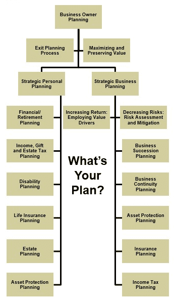 Flow chart: The Business Owner's Pathway™ to Maximizing and Preserving Business and Personal Wealth