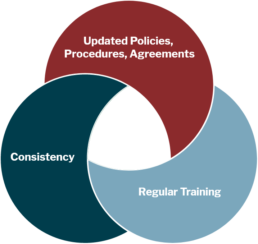 Venn diagram with three circles: updated policies, procedures & agreements; regular training, consistency.