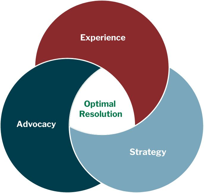 Venn Law Group - Venn Diagram - Experience, Strategy, and Advocacy Merge to Optimal Resolution